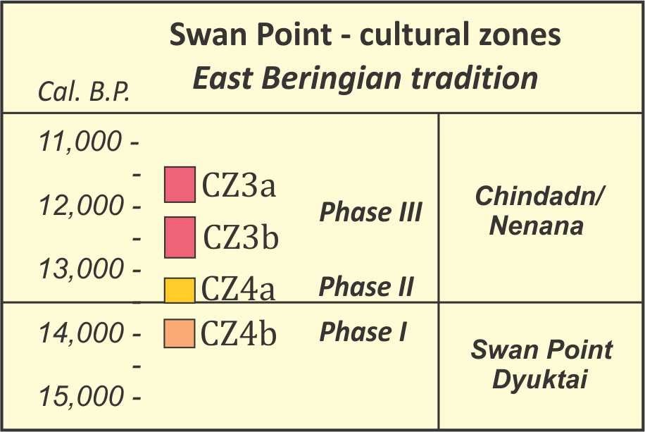 East Beringian tradition cultural units and phases.